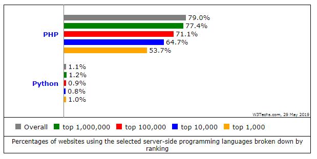 درصد وبسایتهایی که از زبانهای پایتون و php استفاده میکنند